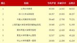 """""""中国最佳医院排行榜""""出炉 广东7家进前50名"""